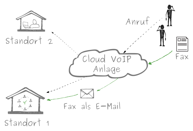 Cloud VoIP Anlage