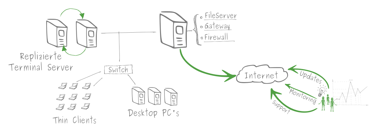 Linux Terminal Server Infrastruktur