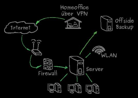 Netzwerkplan IT-Lösungen
