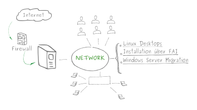 IT Netzwerk für Schulungsarbeitsplätze