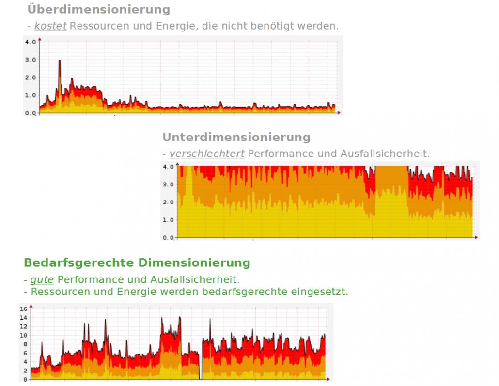 Betriebskosten IT senken, Green IT kaneo GmbH